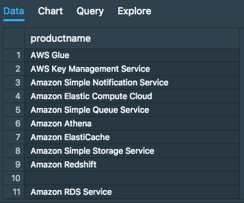 Using AWS Athena to understand your AWS bills · Advanced SQL