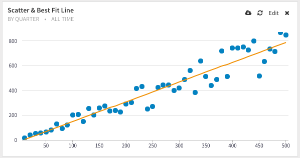 Forecasting, Identifying Trends with Linear Regression