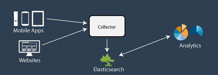 Tuning Elasticsearch: Entity Search, Logstash & Event
