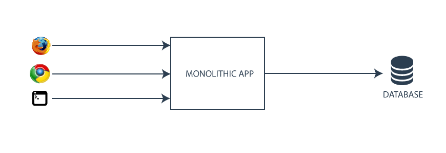 A single monolithic app.