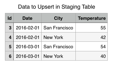 One Trick to support UPSERT (Merge) on Amazon Redshift using Staging